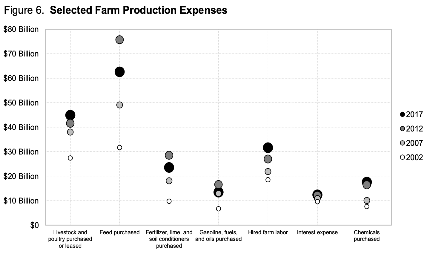 usda-2017-census-ag_production-expenses