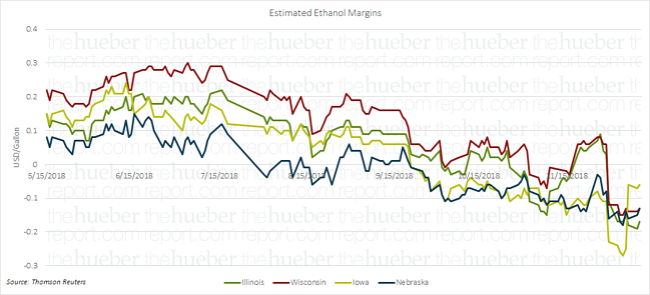 ethanol margins
