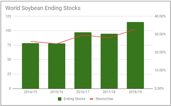 world soybean ending stocks