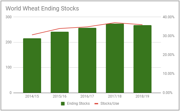 world wheat ending stocks