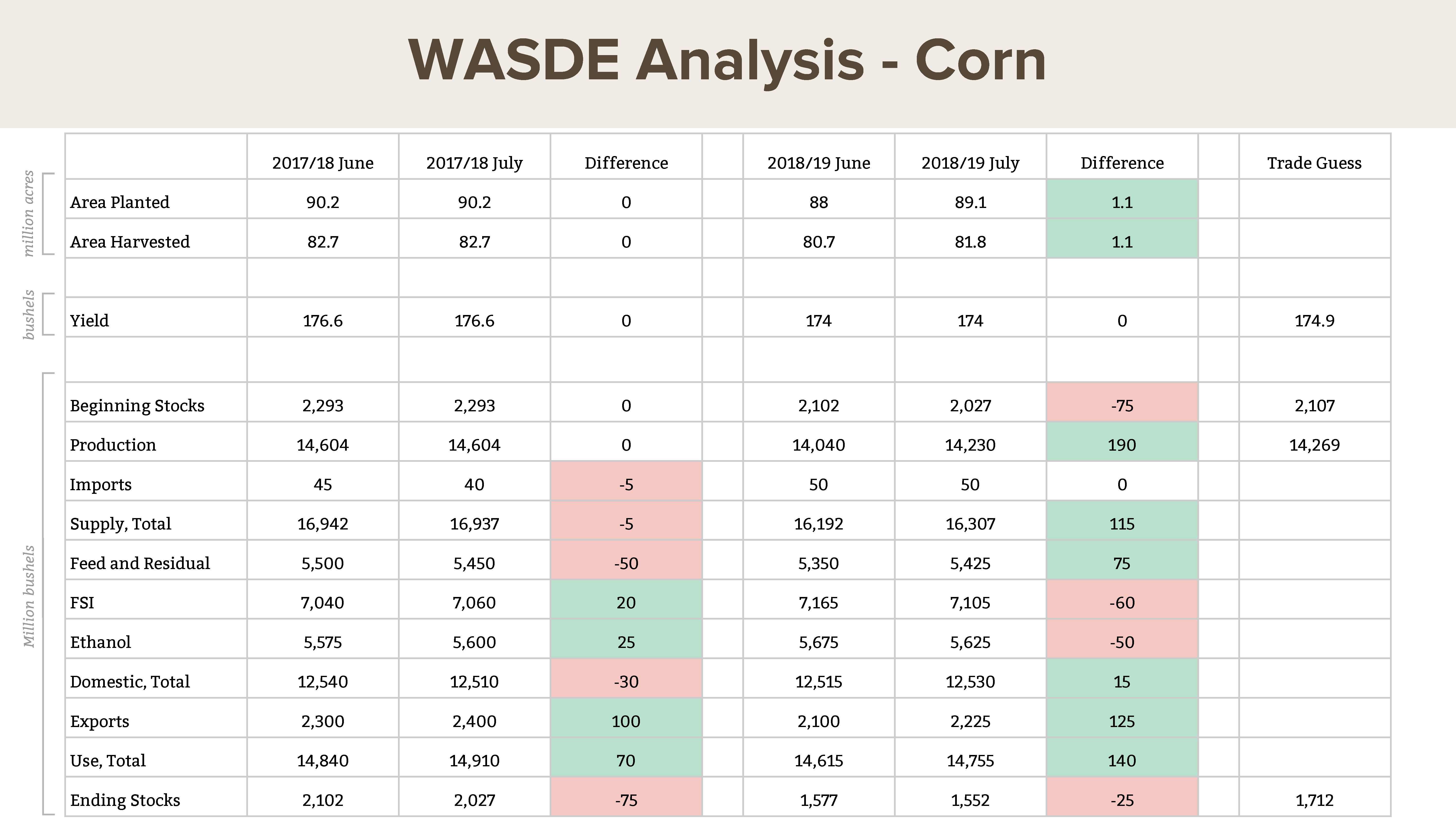 July WASDE: estimated U.S. corn acres planted, harvested, and yield