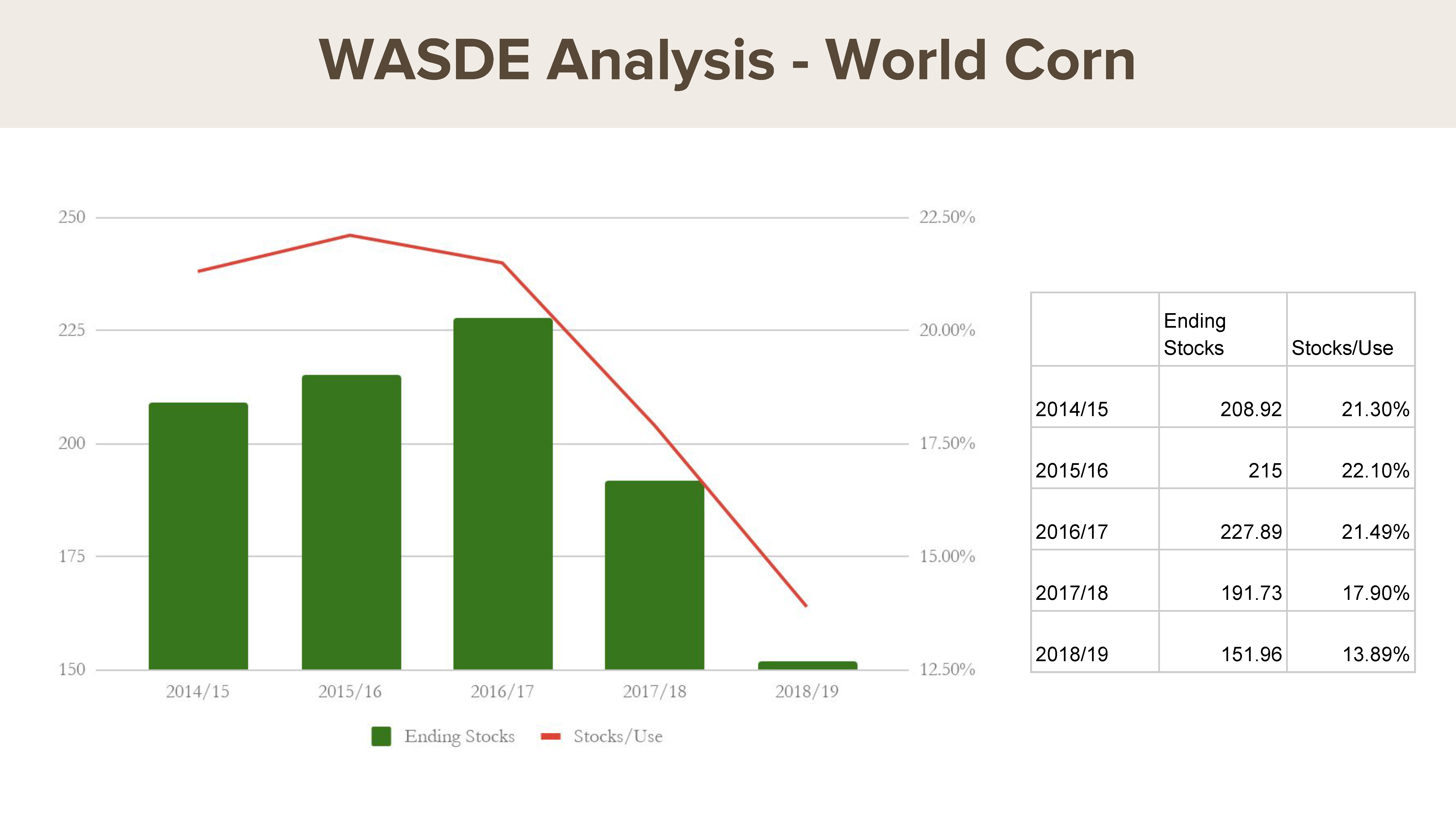 July WASDE: World corn stocks-to-use ratio