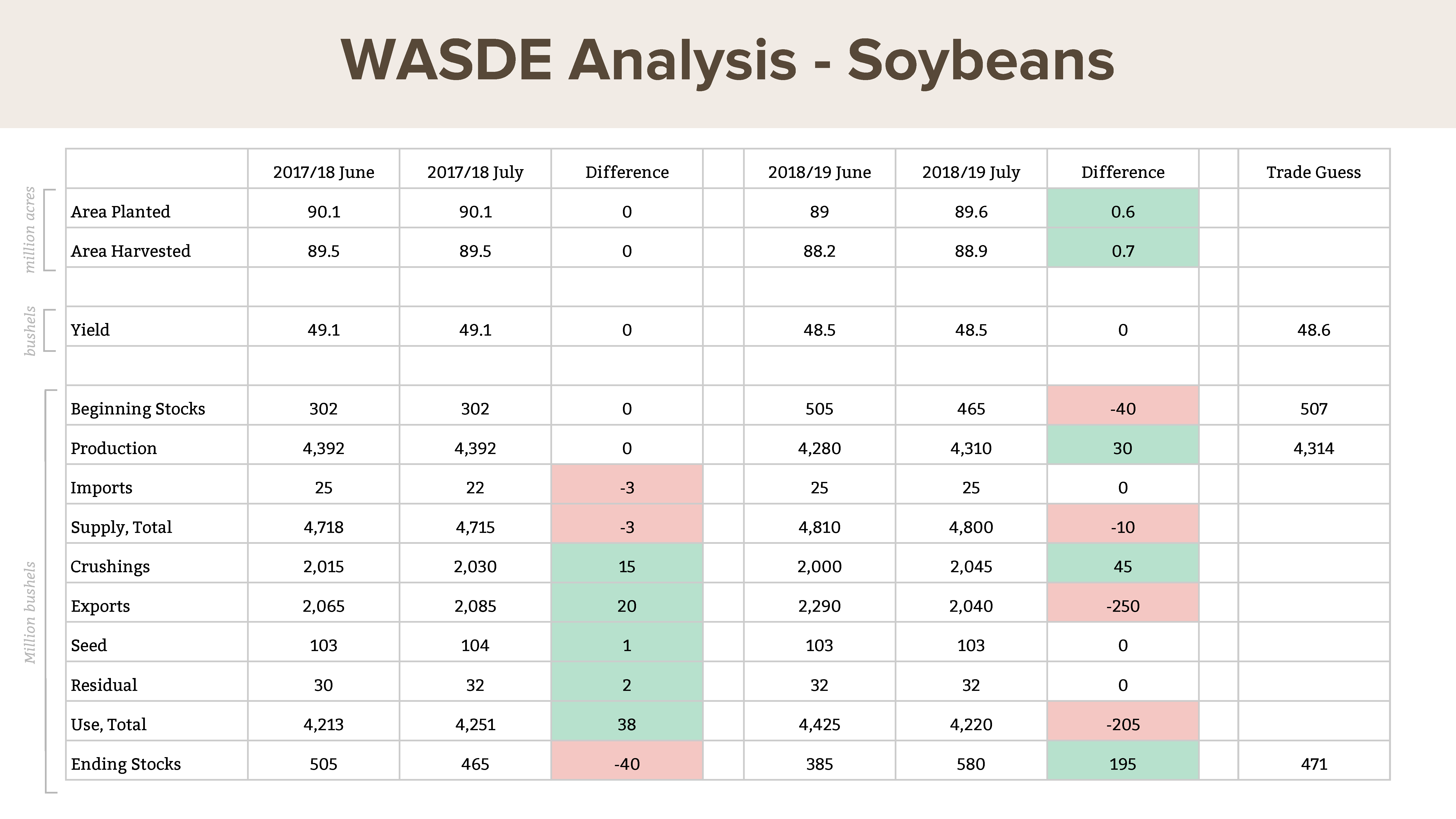 July WASDE: estimated U.S. soybean acres planted, harvested, and yield