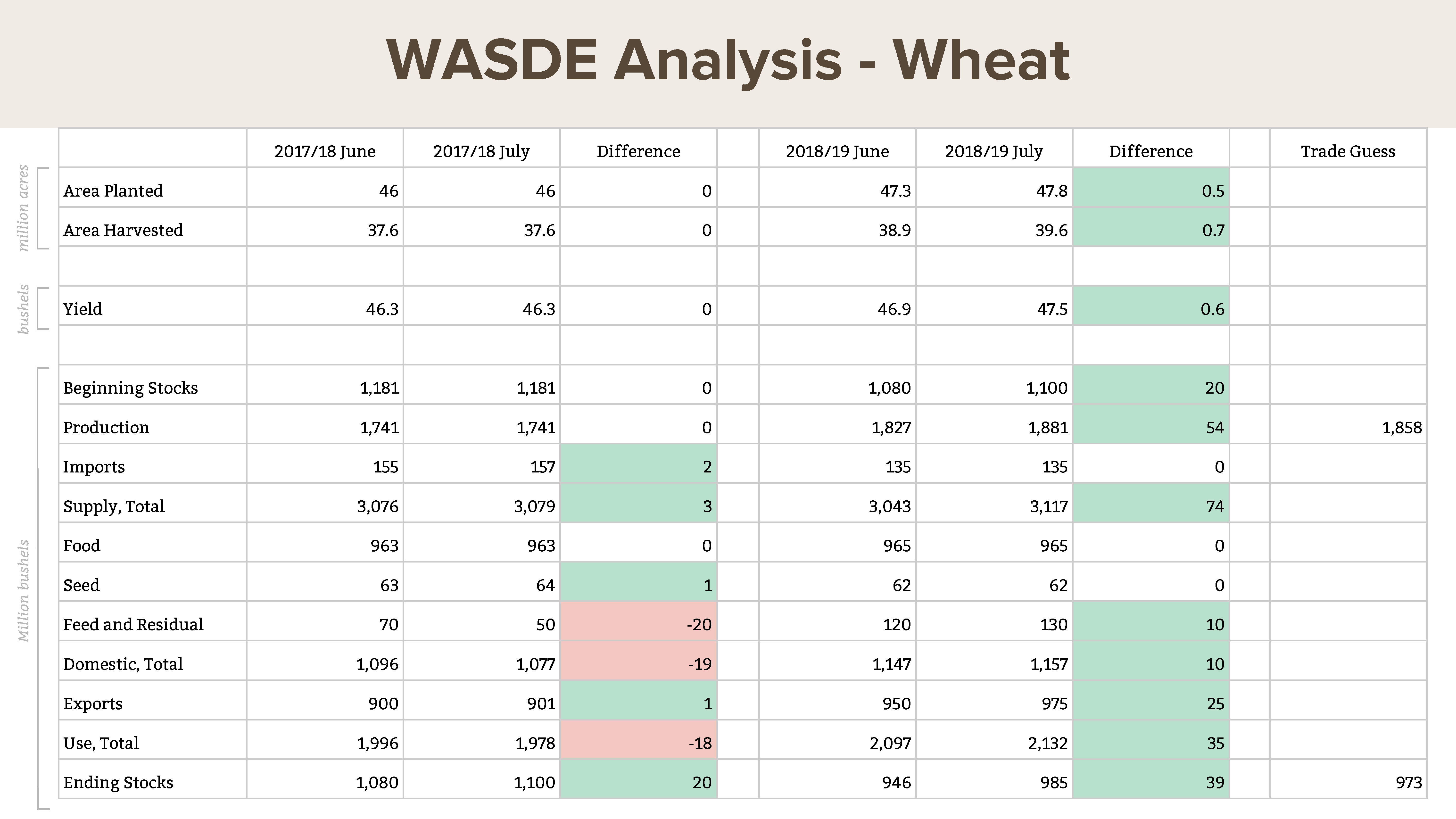 July WASDE: estimated U.S. wheat acres planted, harvested, and yield