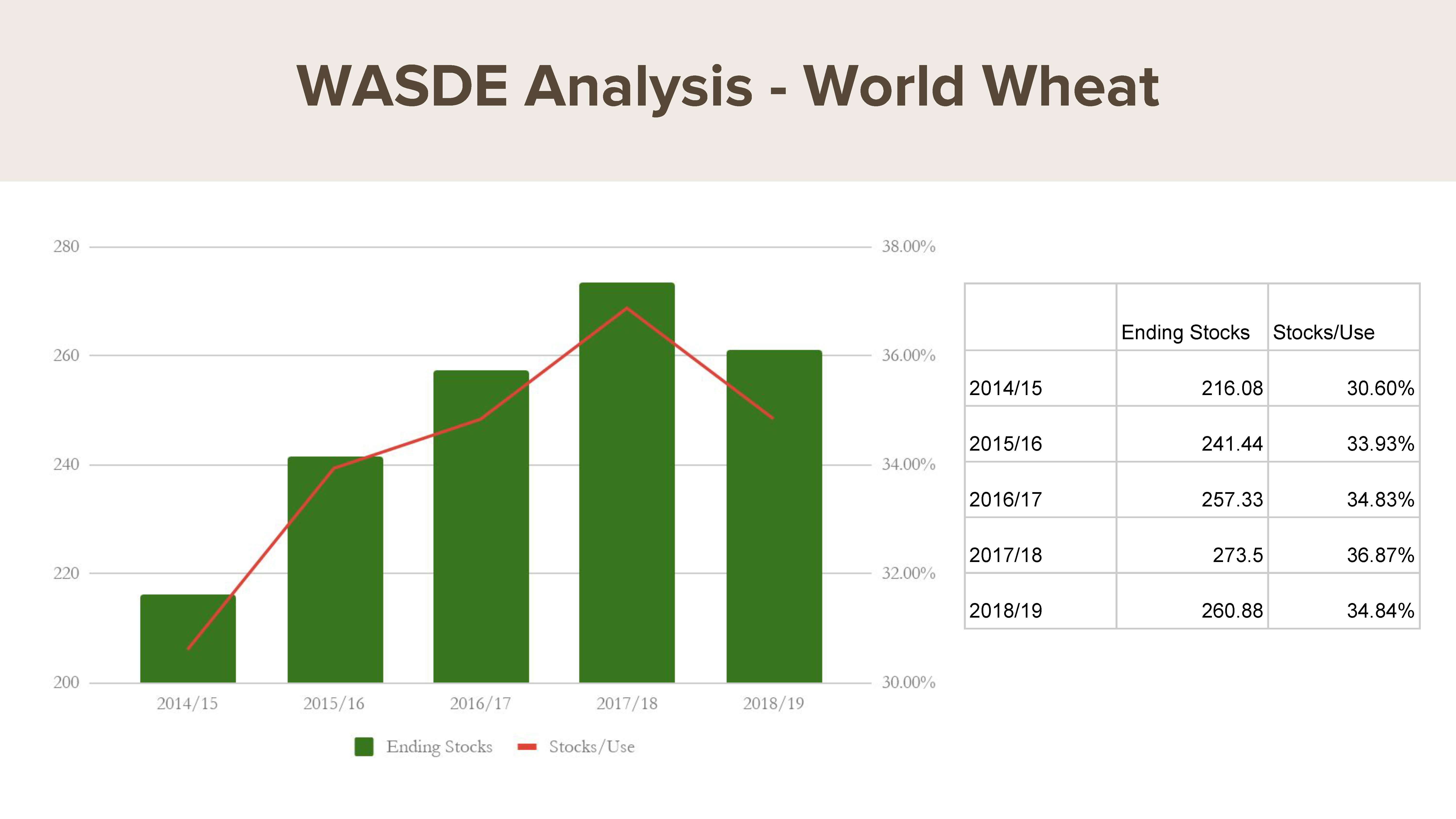 July WASDE: world wheat stocks-to-use ratio