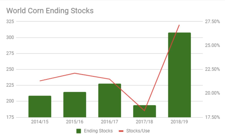 corn world ending stock