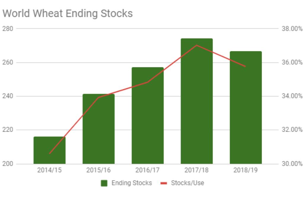 wheat world ending stocks