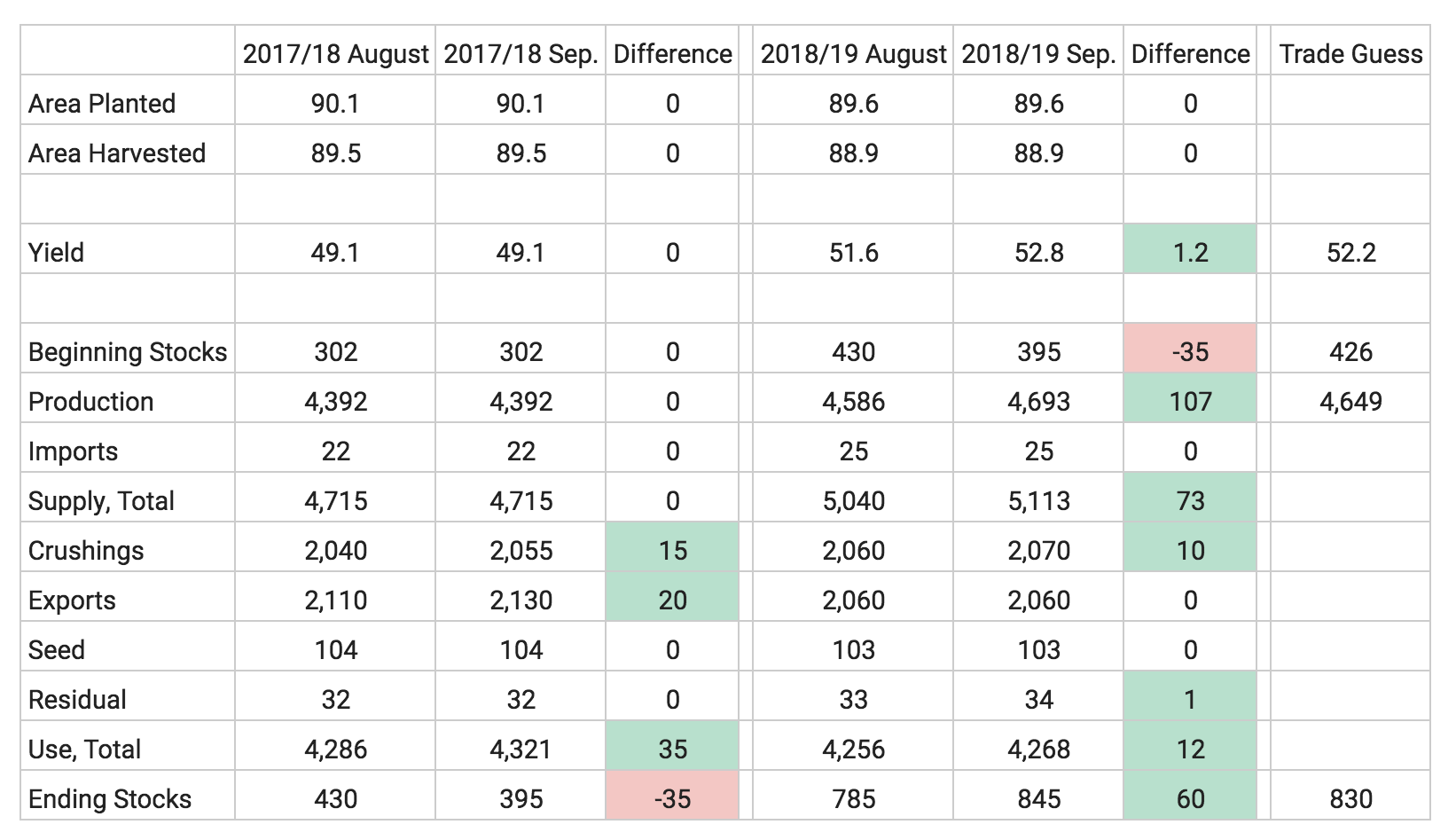 soybean-september-wasde