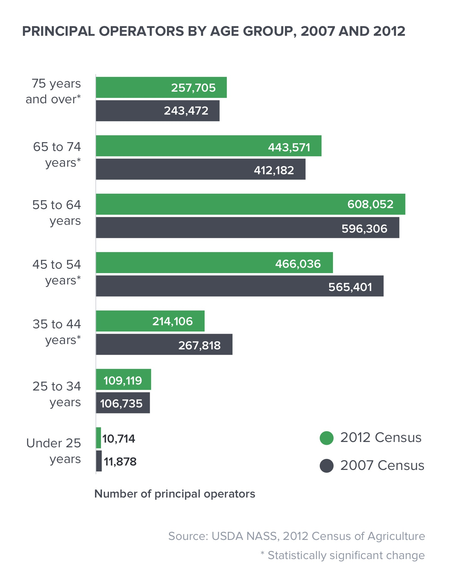 Principal operator by age