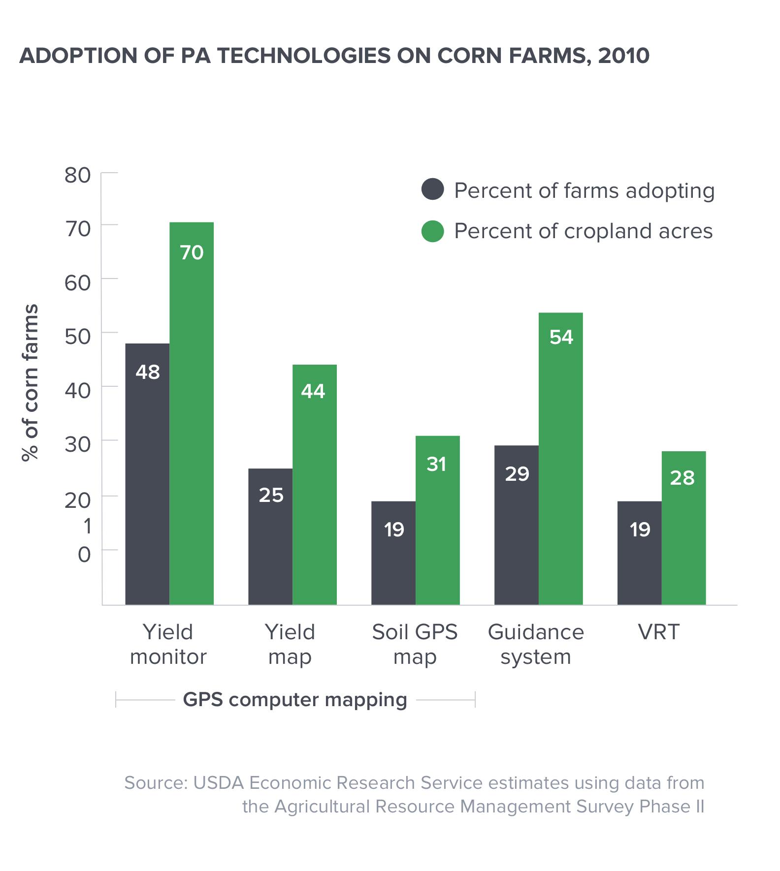 rate of adoption of precision ag technologies