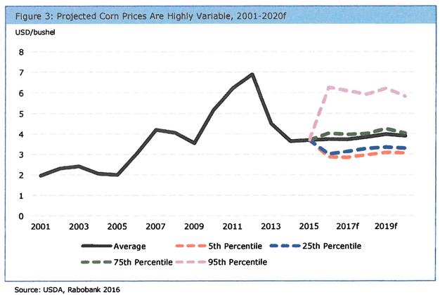 projected corn prices graph 2001-2020