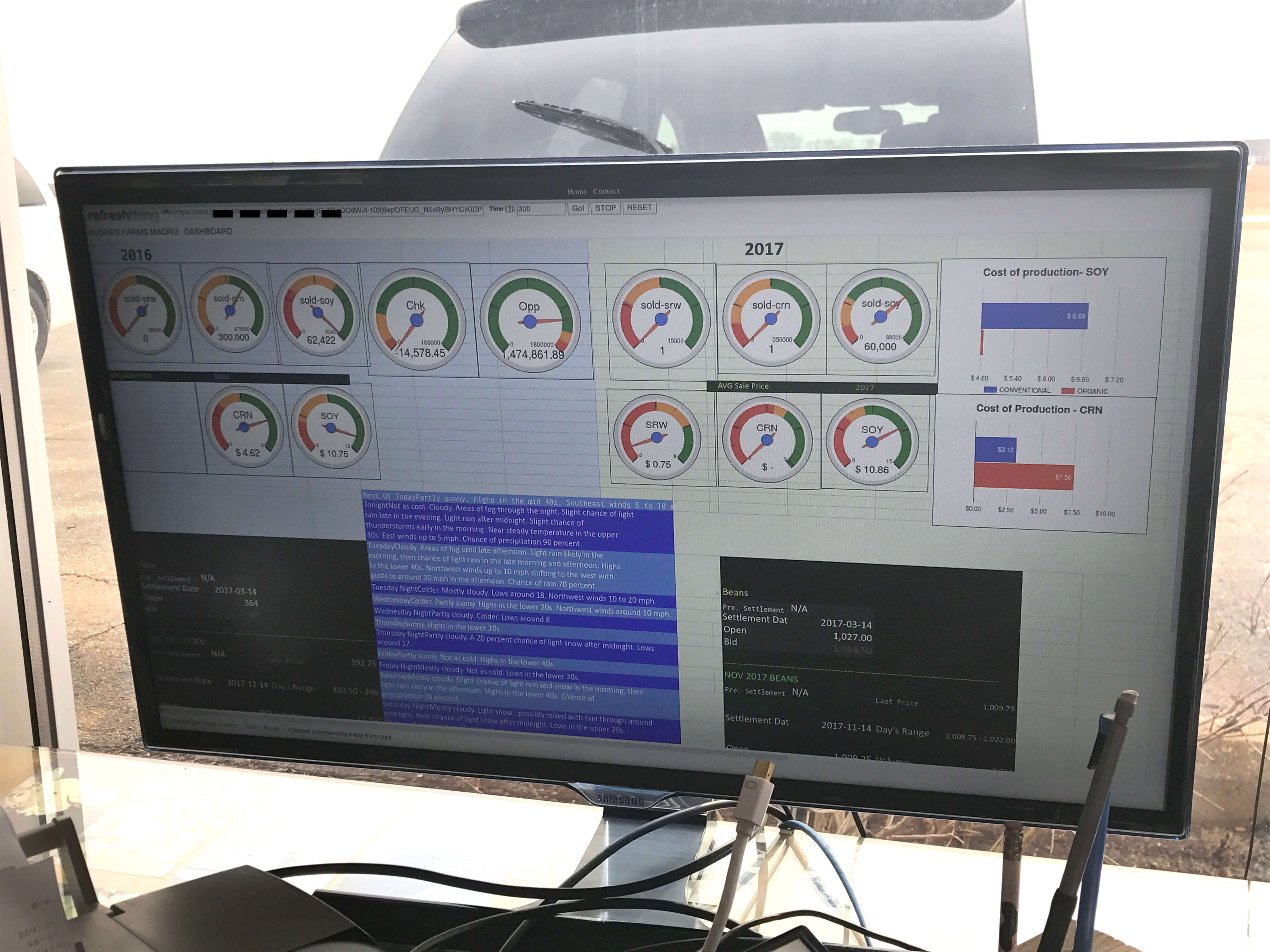 Our KPI dashboard