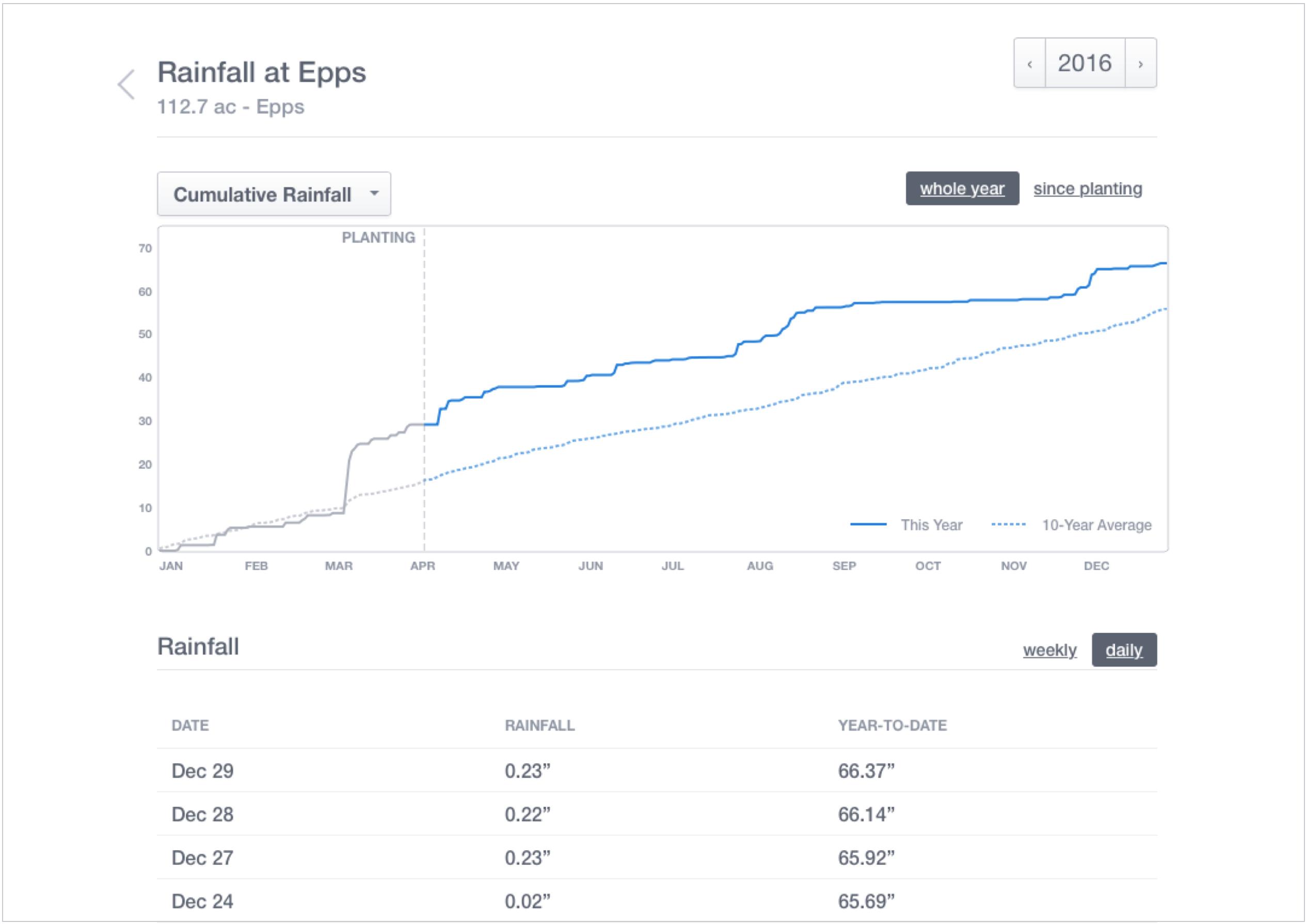 Desktop view of Rainfall Tracking in Walker's FarmLogs account