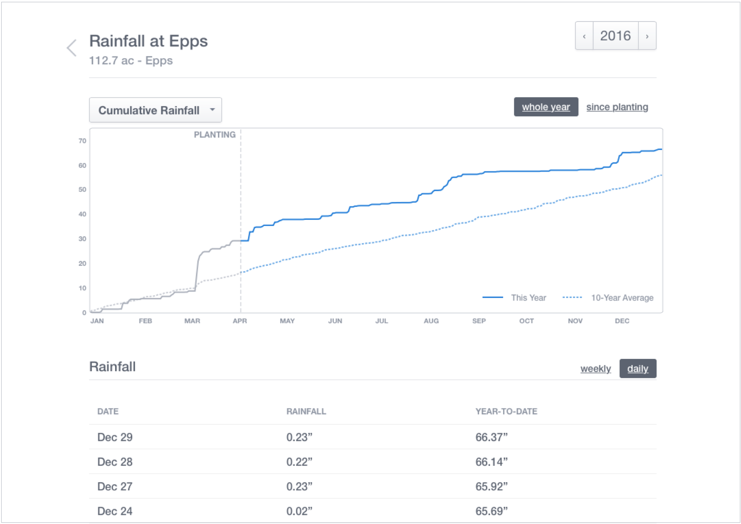 Desktop view of Rainfall Tracking in Walker's FarmLogs account