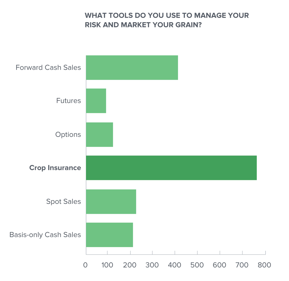 what tools growers use for crop marketing