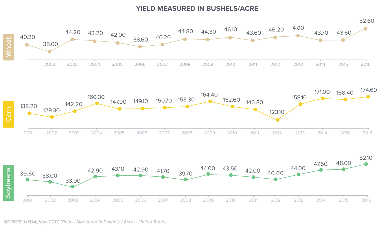 Average corn yield, wheat yield, and soybean yield since 2001