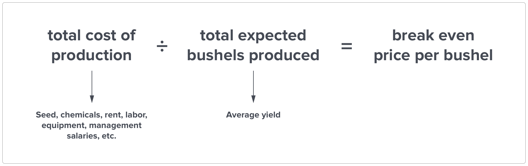 your farm's breakeven equation: cost of production divided by total expected bushels