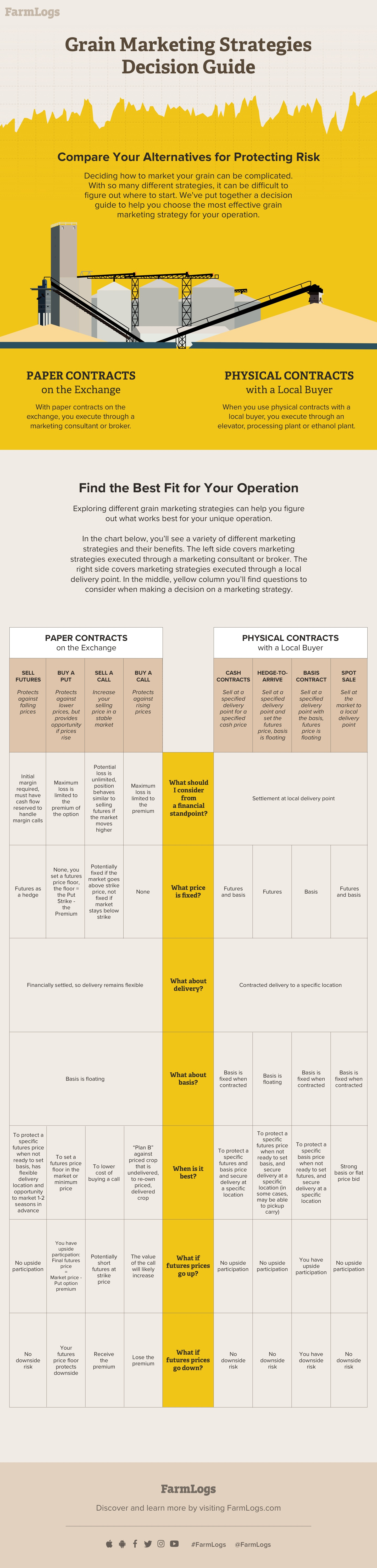 grain marketing strategies decision guide