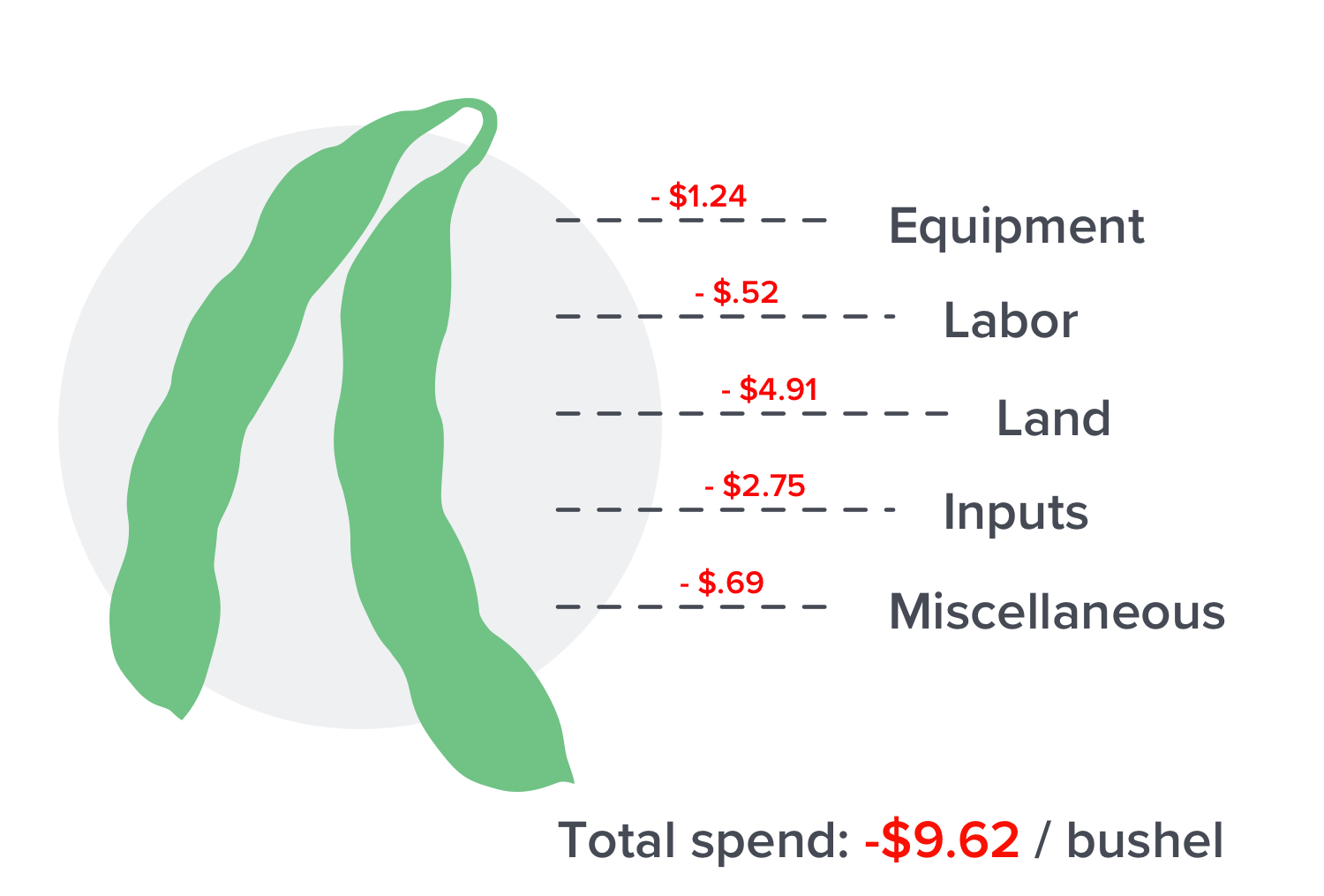 sample costs of growing soybeans per bushel