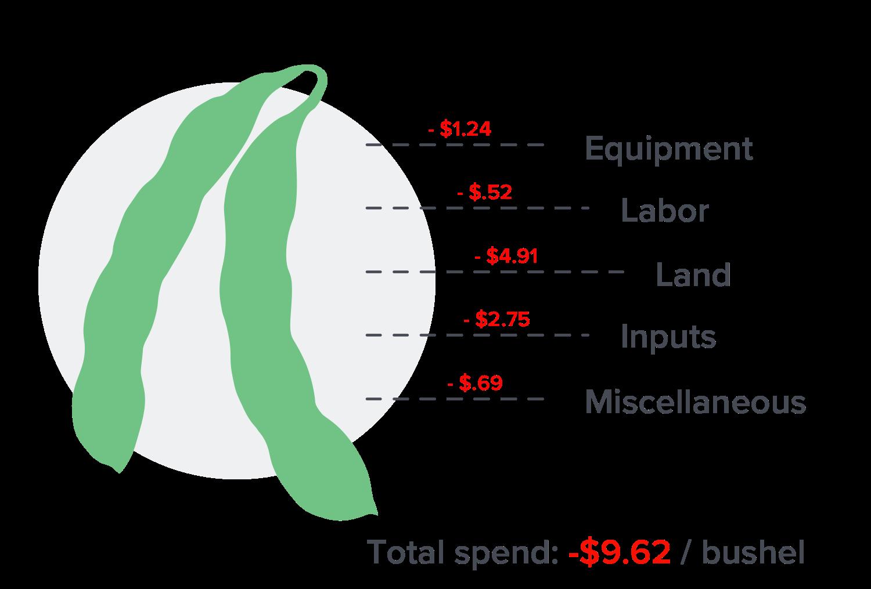 sample costs of growing soybeans per bushel